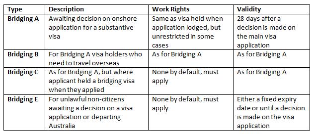 bridging visa table